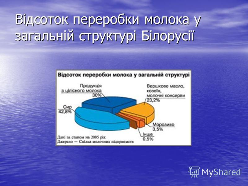 Відсоток переробки молока у загальній структурі Білорусії