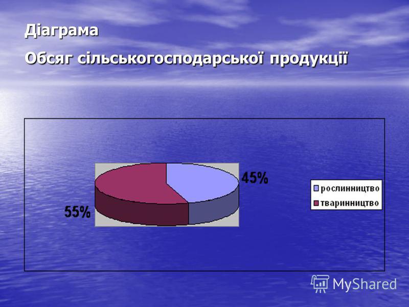 Діаграма Обсяг сільськогосподарської продукції