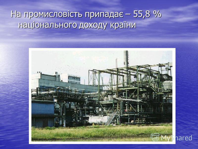 На промисловість припадає – 55,8 % національного доходу країни