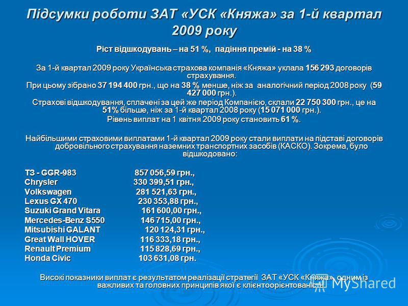 Підсумки роботи ЗАТ «УСК «Княжа» за 1-й квартал 2009 року Ріст відшкодувань – на 51 %, падіння премій - на 38 % За 1-й квартал 2009 року Українська страхова компанія «Княжа» уклала 156 293 договорів страхування. При цьому зібрано 37 194 400 грн., що