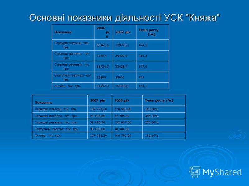 Основні показники діяльності УСК