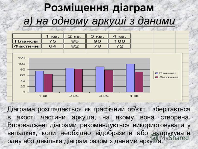 а) на одному аркуші з даними Розміщення діаграм а) на одному аркуші з даними Діаграма розглядається як графічний обєкт і зберігається в якості частини аркуша, на якому вона створена. Впроваджені діаграми рекомендується використовувати у випадках, кол