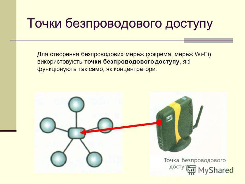 Точки безпроводового доступу Для створення безпроводових мереж (зокрема, мереж Wi-Fi) використовують точки безпроводового доступу, які функціонують так само, як концентратори.