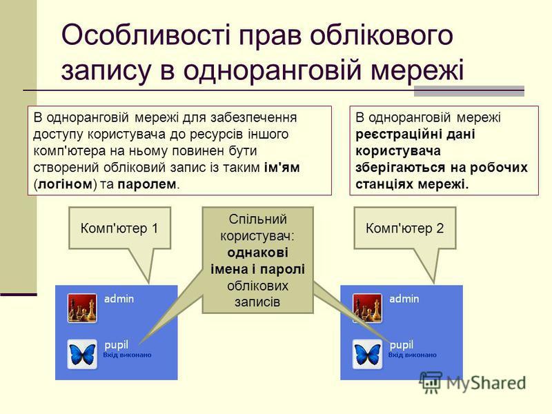 Особливості прав облікового запису в одноранговій мережі В одноранговій мережі для забезпечення доступу користувача до ресурсів іншого комп'ютера на ньому повинен бути створений обліковий запис із таким ім'ям (логіном) та паролем. Комп'ютер 1Комп'юте