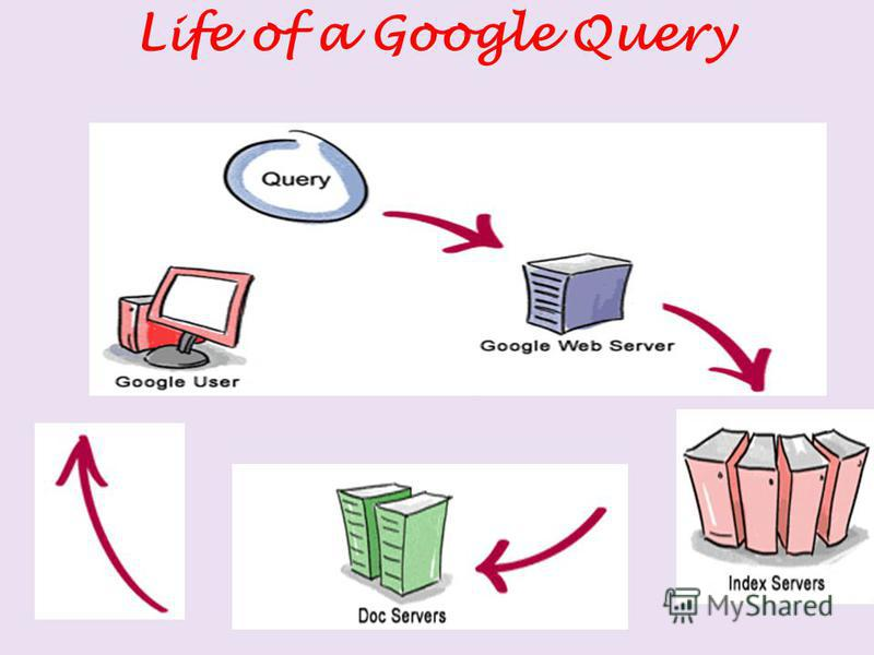 Life of a Google Query