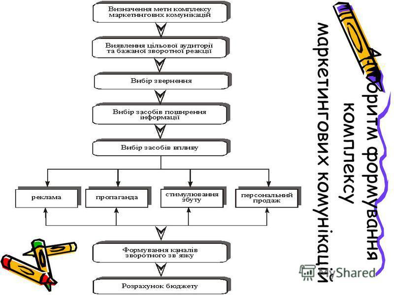 Алгоритм формування комплексу маркетингових комунікацій