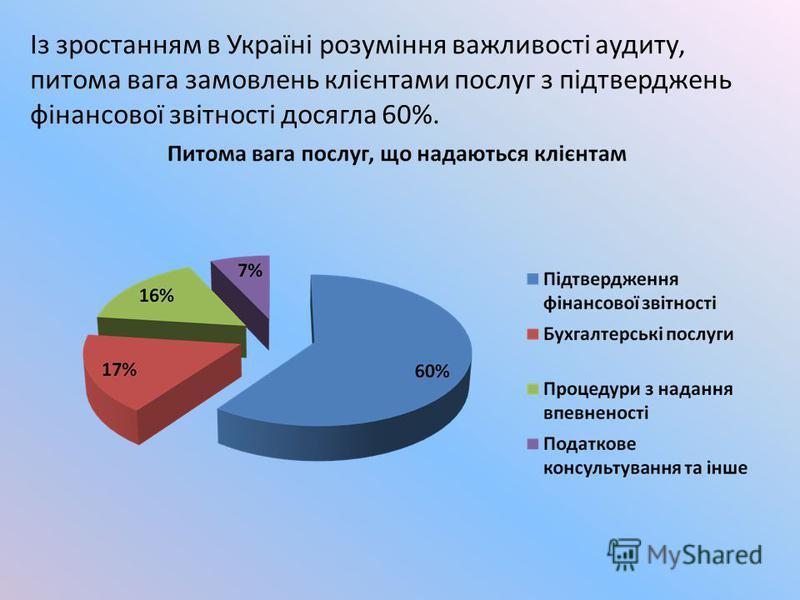 Із зростанням в Україні розуміння важливості аудиту, питома вага замовлень клієнтами послуг з підтверджень фінансової звітності досягла 60%.