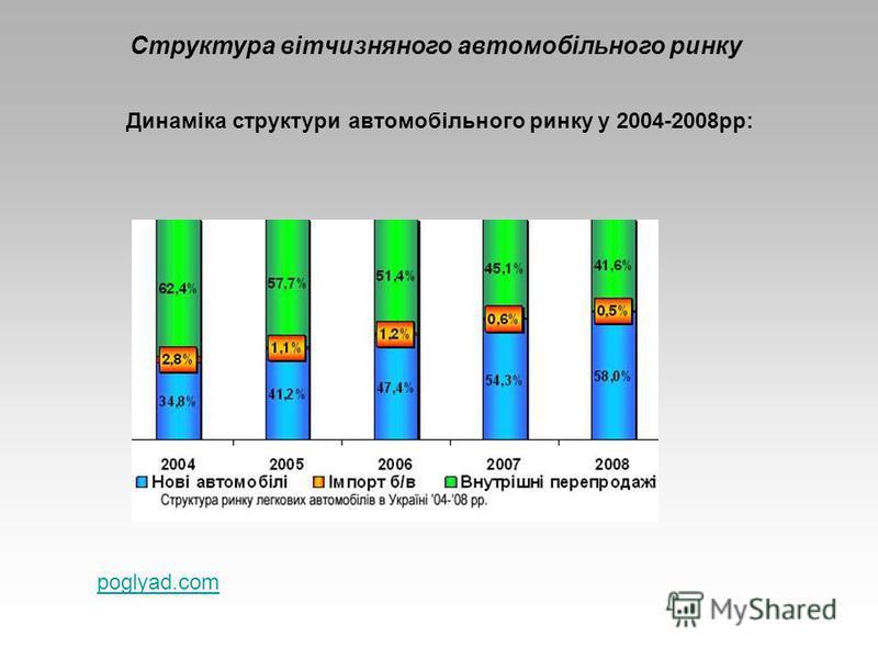 Структура вітчизняного автомобільного ринку Динаміка структури автомобільного ринку у 2004-2008рр: poglyad.com