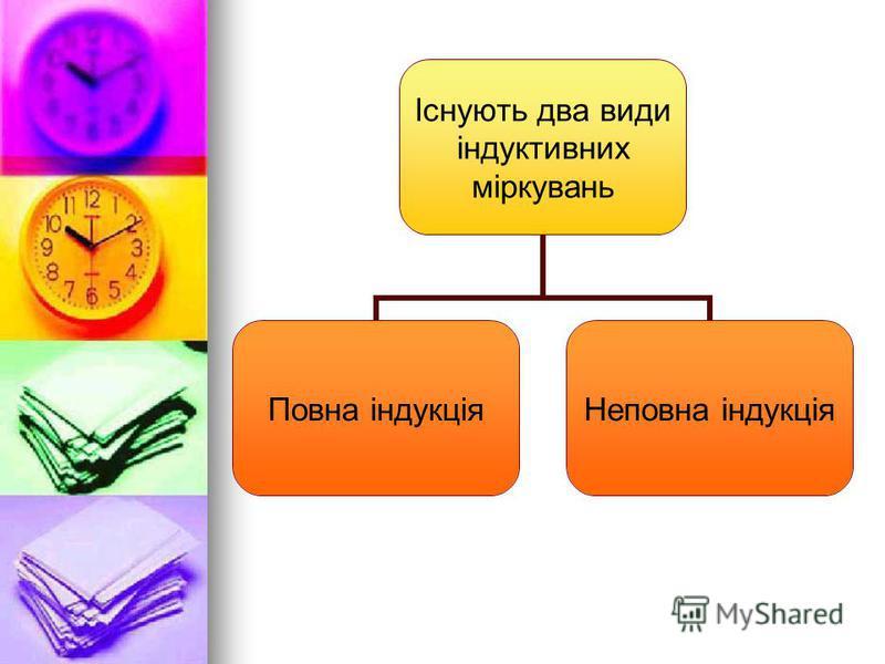 Існують два види індуктивних міркувань Повна індукціяНеповна індукція