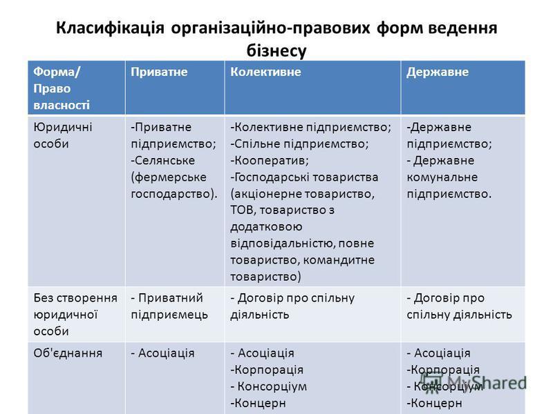 Класифікація організаційно-правових форм ведення бізнесу Форма/ Право власності ПриватнеКолективнеДержавне Юридичні особи -Приватне підприємство; -Селянське (фермерське господарство). -Колективне підприємство; -Спільне підприємство; -Кооператив; -Гос