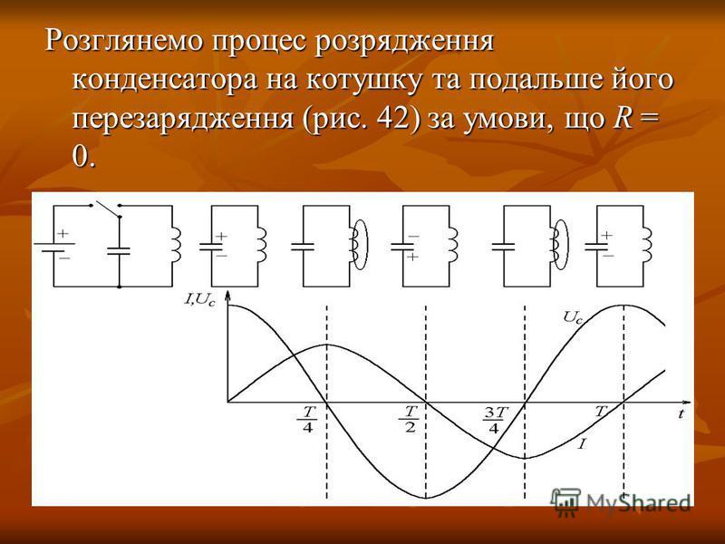 Розглянемо процес розрядження конденсатора на котушку та подальше його перезарядження (рис. 42) за умови, що R = 0.