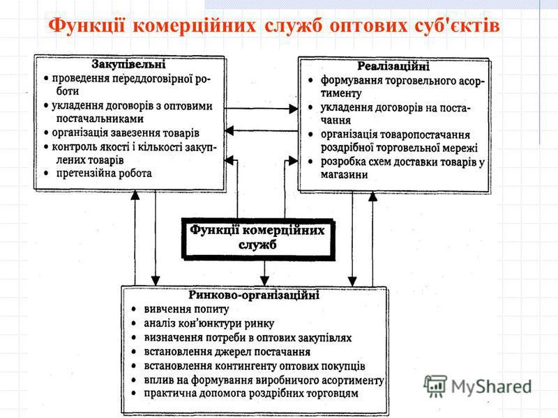 Функції комерційних служб оптових суб'єктів