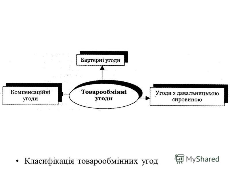 Класифікація товарообмінних угод