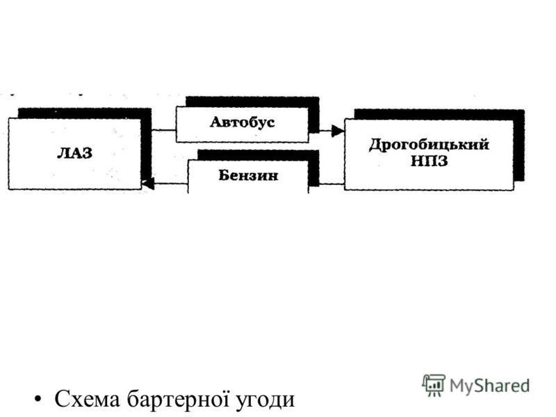 Схема бартерної угоди