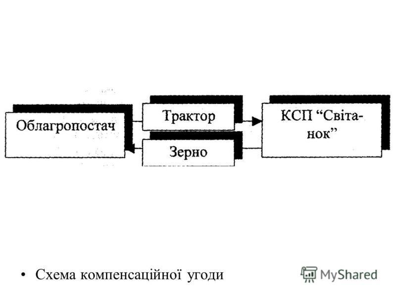 Схема компенсаційної угоди