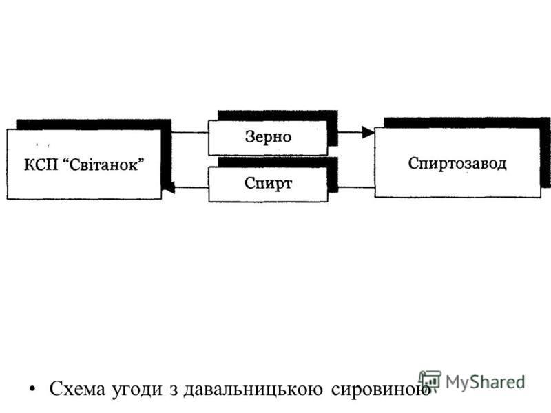 Схема угоди з давальницькою сировиною