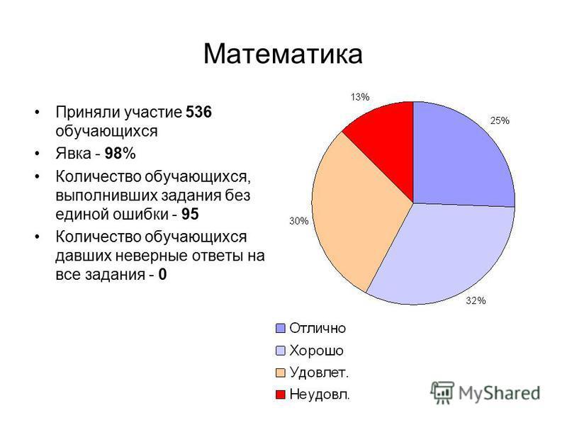 Математика Приняли участие 536 обучающихся Явка - 98% Количество обучающихся, выполнивших задания без единой ошибки - 95 Количество обучающихся давших неверные ответы на все задания - 0