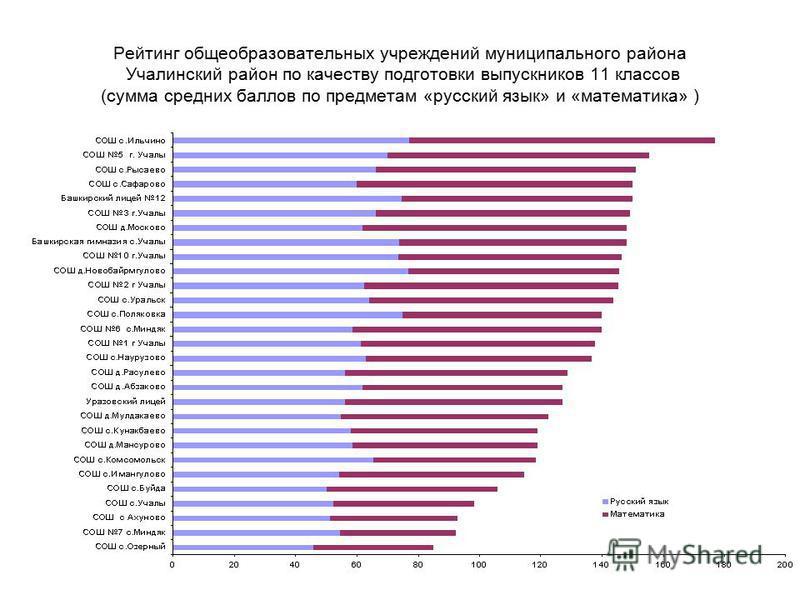 Рейтинг общеобразовательных учреждений муниципального района Учалинский район по качеству подготовки выпускников 11 классов (сумма средних баллов по предметам «русский язык» и «математика» )
