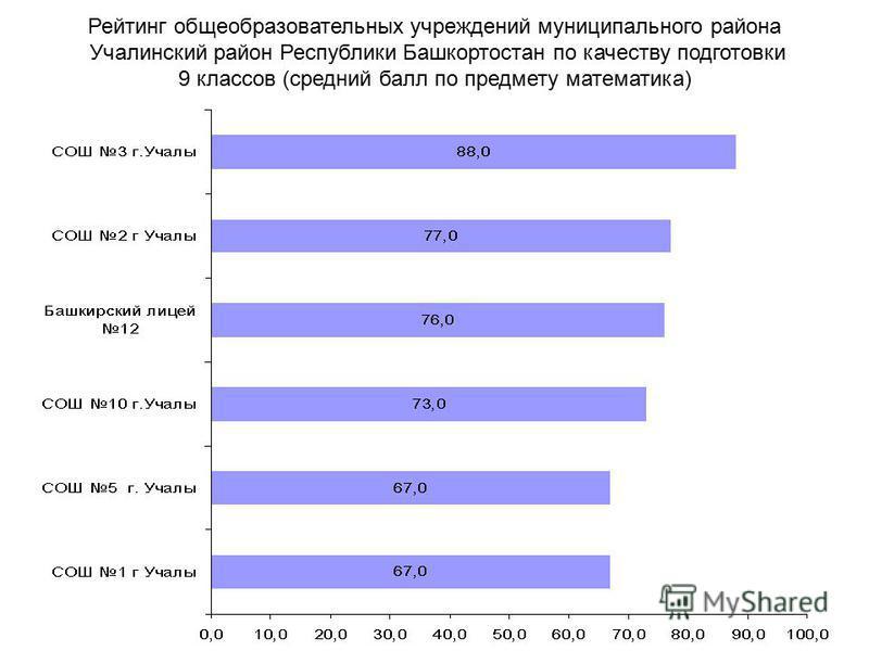 Рейтинг общеобразовательных учреждений муниципального района Учалинский район Республики Башкортостан по качеству подготовки 9 классов (средний балл по предмету математика)
