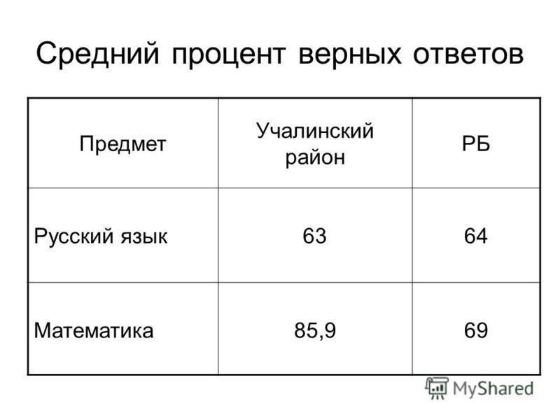 Предмет Учалинский район РБ Русский язык 6364 Математика 85,969 Средний процент верных ответов