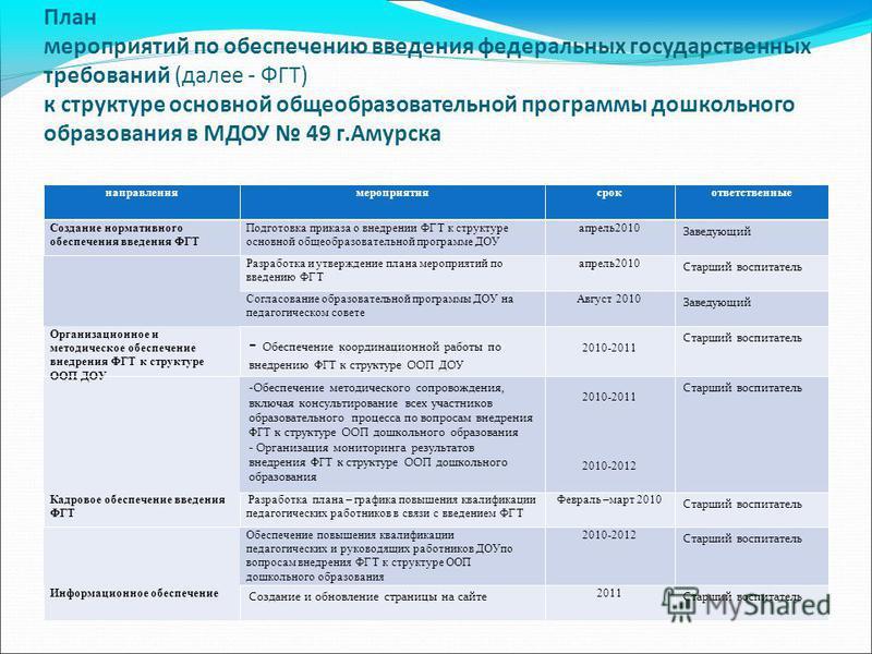 План мероприятий по обеспечению введения федеральных государственных требований (далее - ФГТ) к структуре основной общеобразовательной программы дошкольного образования в МДОУ 49 г.Амурска