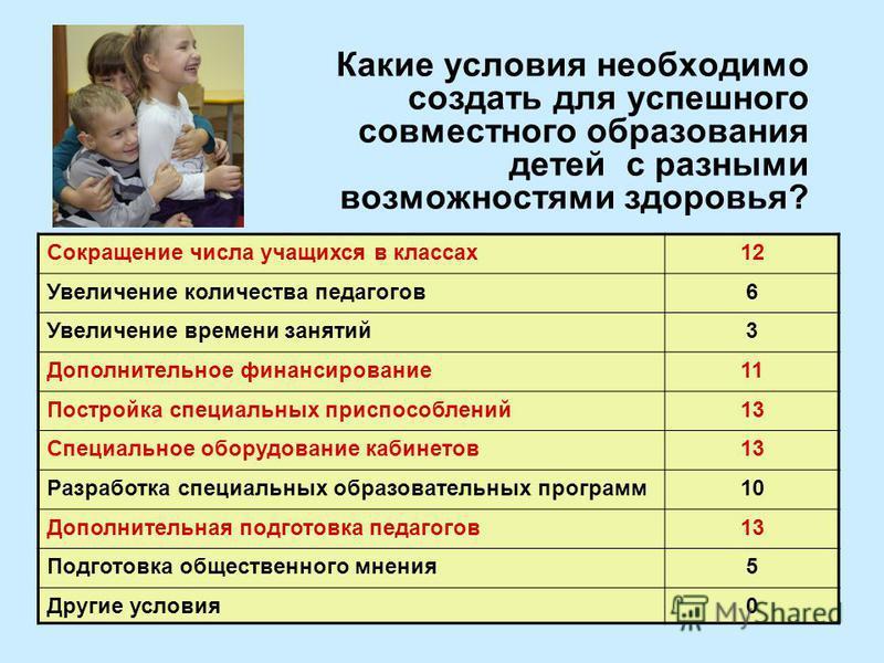 Какие условия необходимо создать для успешного совместного образования детей с разными возможностями здоровья? Сокращение числа учащихся в классах 12 Увеличение количества педагогов 6 Увеличение времени занятий 3 Дополнительное финансирование 11 Пост