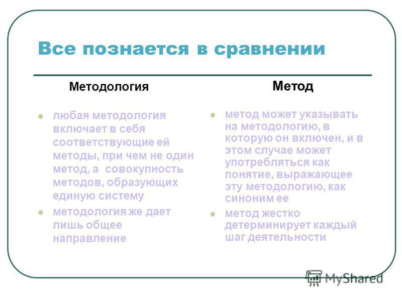 Все познается в сравнении Методология любая методология включает в себя соответствующие ей методы, при чем не один метод, а совокупность методов, образующих единую систему методология же дает лишь общее направление Метод метод может указывать на мето