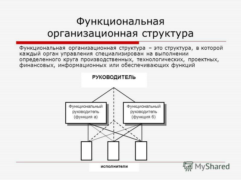 Функциональная организационная структура Функциональная организационная структура – это структура, в которой каждый орган управления специализирован на выполнении определенного круга производственных, технологических, проектных, финансовых, информаци
