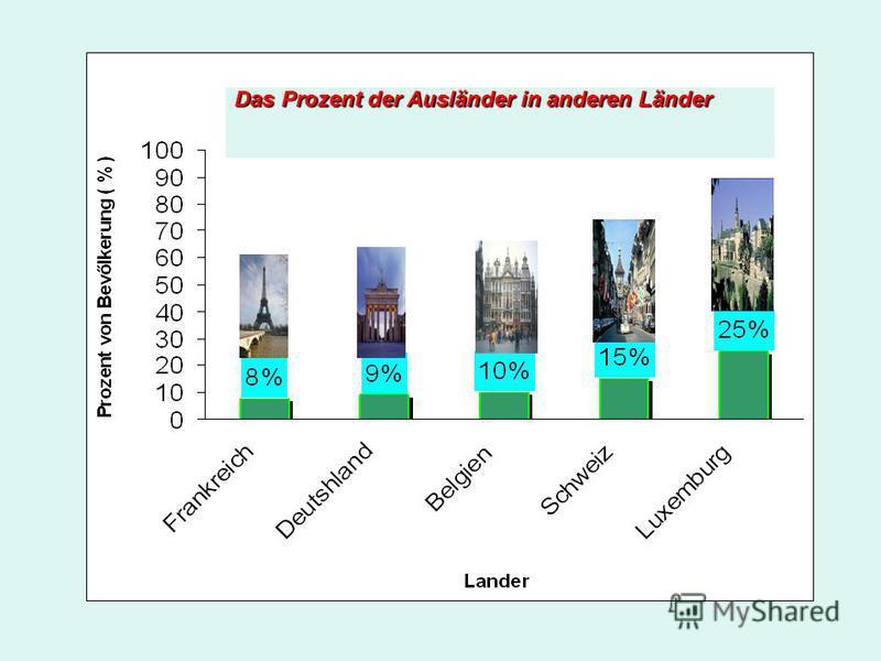 Das Prozent der Ausländer in anderen Länder