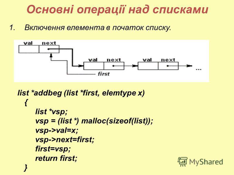 Основні операції над списками 1.Включення елемента в початок списку. list *addbeg (list *first, elemtype x) { list *vsp; vsp = (list *) malloc(sizeof(list)); vsp->val=x; vsp->next=first; first=vsp; return first; }