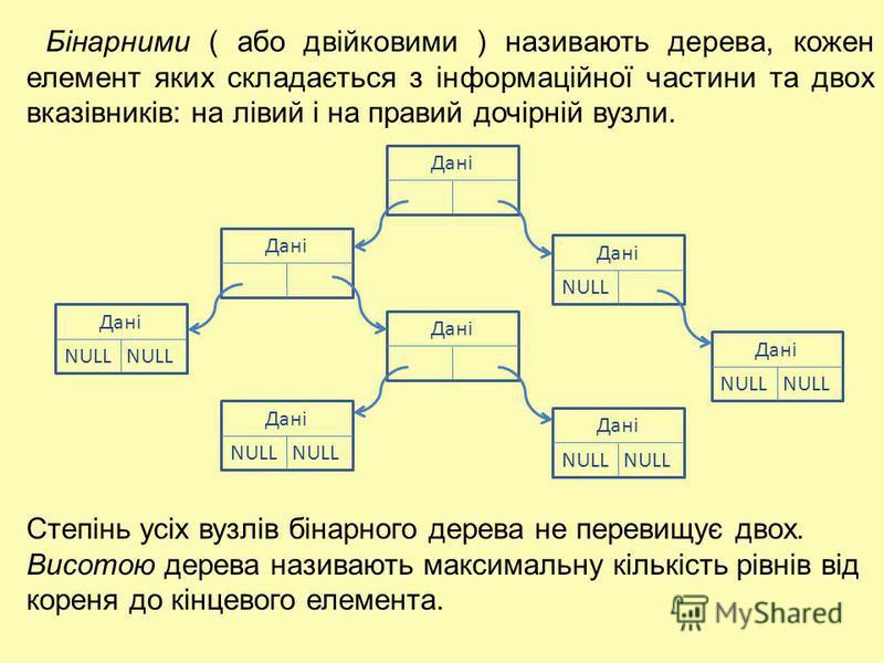 Дані NULL Бінарними ( або двійковими ) називають дерева, кожен елемент яких складається з інформаційної частини та двох вказівників: на лівий і на правий дочірній вузли. Степінь усіх вузлів бінарного дерева не перевищує двох. Висотою дерева називають