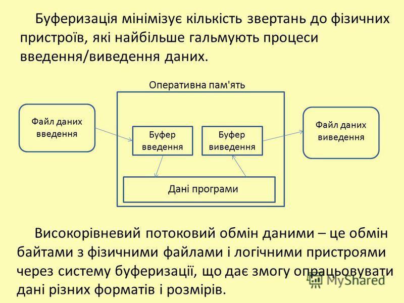 Буфер введення Буфер виведення Дані програми Файл даних введення Файл даних виведення Буферизація мінімізує кількість звертань до фізичних пристроїв, які найбільше гальмують процеси введення/виведення даних. Оперативна пам'ять Високорівневий потокови