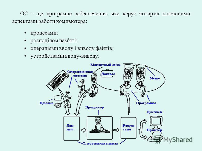 ОС – це програмне забеспечення, яке керує чотирма ключовими аспектами работи компьютера: процесами; розподілом пам'яті; операціями вводу і виводу файлів; устройствами вводу-виводу.