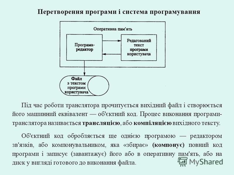 Перетворення програми і система програмування Під час роботи транслятора прочитується вихідний файл і створюється його машинний еквівалент об'єктний код. Процес виконання програми- транслятора називається трансляцією, або компіляцією вихідного тексту