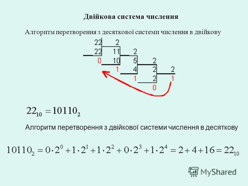 Двійкова система числення Алгоритм перетворення з десяткової системи числення в двійкову Алгоритм перетворення з двійкової системи числення в десяткову