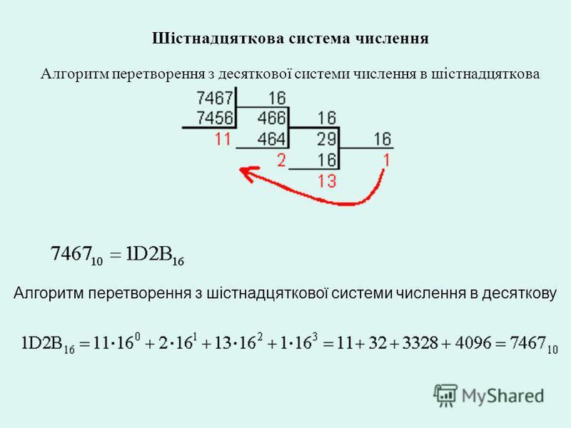 Шістнадцяткова система числення Алгоритм перетворення з десяткової системи числення в шістнадцяткова Алгоритм перетворення з шістнадцяткової системи числення в десяткову