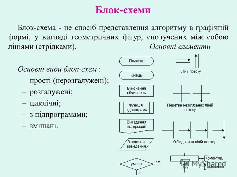 Блок-схеми Блок-схема - це спосіб представлення алгоритму в графічній формі, у вигляді геометричних фігур, сполучених між собою лініями (стрілками). Основні елементи Основні види блок-схем : –прості (нерозгалужені); –розгалужені; –циклічні; –з підпро