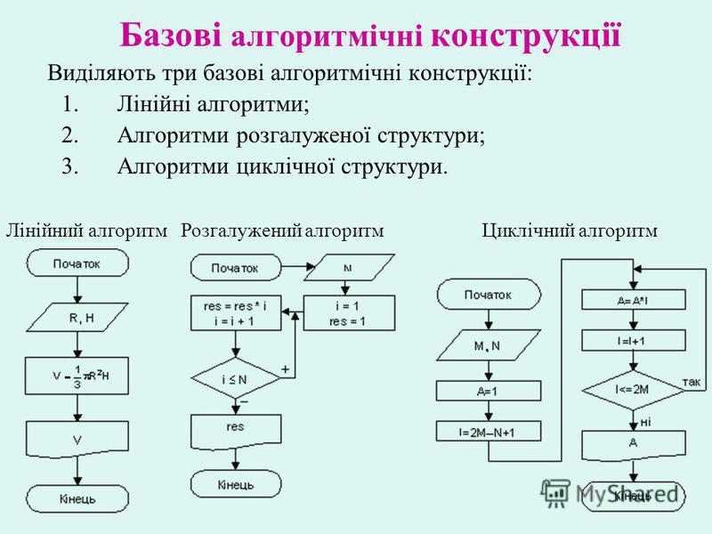 Базові алгоритмічні конструкції Виділяють три базові алгоритмічні конструкції: 1.Лінійні алгоритми; 2.Алгоритми розгалуженої структури; 3.Алгоритми циклічної структури. Лінійний алгоритм Розгалужений алгоритм Циклічний алгоритм