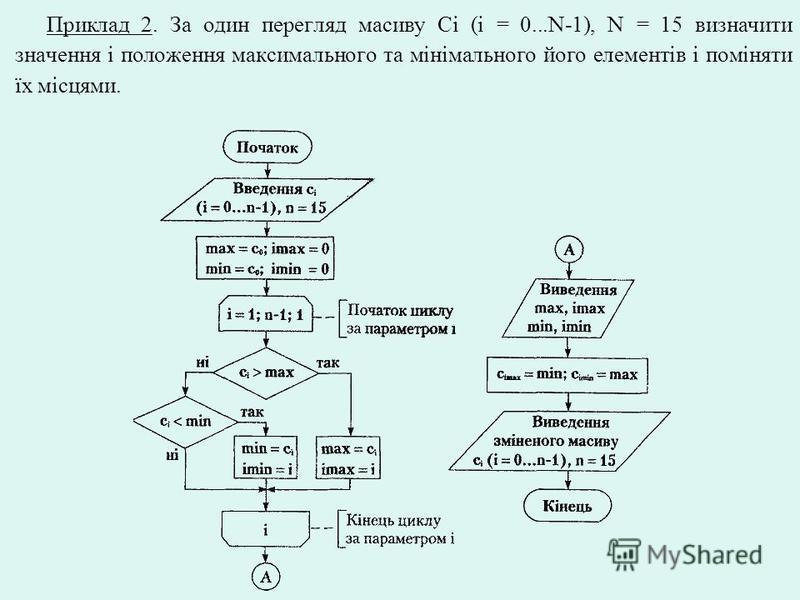 Приклад 2. За один перегляд масиву Сi (i = 0...N-1), N = 15 визначити значення і положення максимального та мінімального його елементів і поміняти їх місцями.