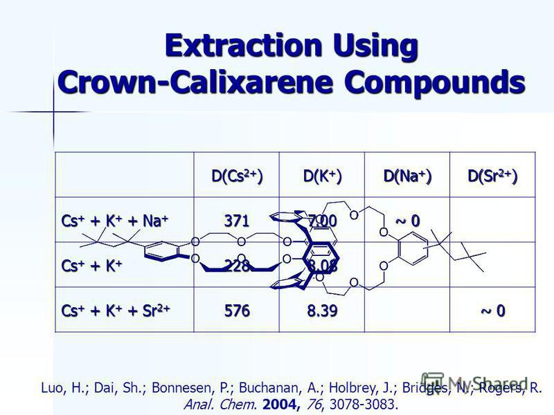 Extraction Using Crown-Calixarene Compounds D(Cs 2+ ) D(K + ) D(Na + ) D(Sr 2+ ) Cs + + K + + Na + 3717.00 ~ 0 Cs + + K + 2288.08 Cs + + K + + Sr 2+ 5768.39 ~ 0 Luo, H.; Dai, Sh.; Bonnesen, P.; Buchanan, A.; Holbrey, J.; Bridges, N.; Rogers, R. Anal.