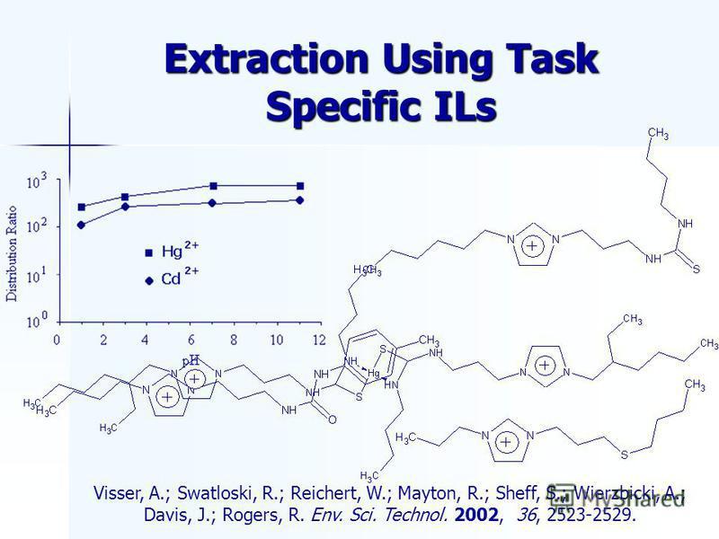 Extraction Using Task Specific ILs Visser, A.; Swatloski, R.; Reichert, W.; Mayton, R.; Sheff, S.; Wierzbicki, A.; Davis, J.; Rogers, R. Env. Sci. Technol. 2002, 36, 2523-2529.