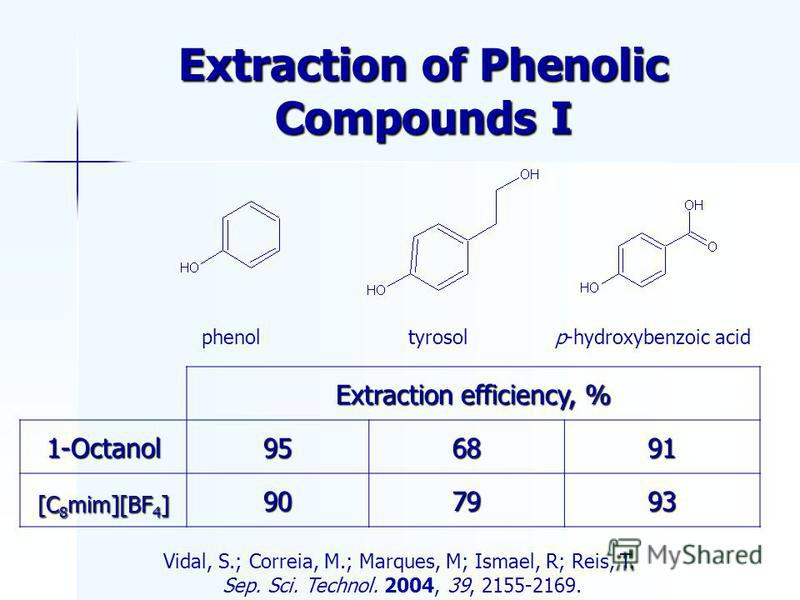Extraction of Phenolic Compounds I phenoltyrosolp-hydroxybenzoic acid Vidal, S.; Correia, M.; Marques, M; Ismael, R; Reis, T. Sep. Sci. Technol. 2004, 39, 2155-2169. Extraction efficiency, % 1-Octanol956891 [C 8 mim][BF 4 ] 907993
