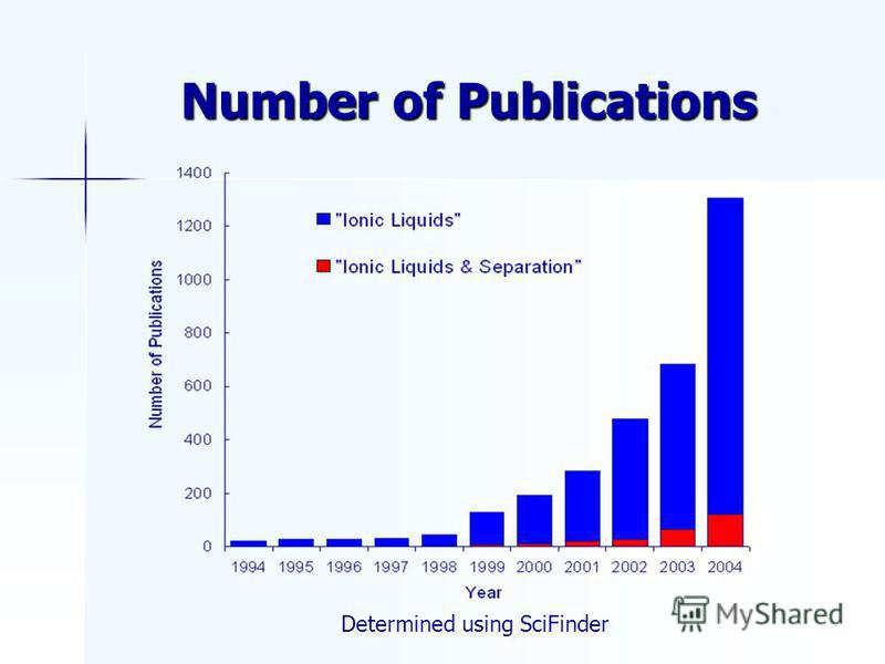 Number of Publications Determined using SciFinder