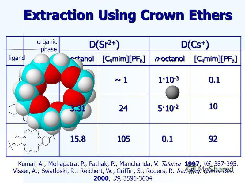 Extraction Using Crown Ethers organic phase ligand D(Sr 2+ ) D(Cs + ) n-octanol [C 4 mim][PF 6 ] n-octanol [C 4 mim][PF 6 ] Visser, A.; Swatloski, R.; Reichert, W.; Griffin, S.; Rogers, R. Ind. Eng. Chem. Res. 2000, 39, 3596-3604. 0.03 1·10 -3 ~ 1 0.