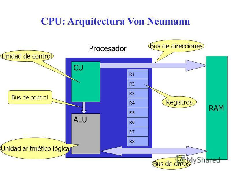 R3 CPU: Arquitectura Von Neumann ALU CU R4 R5 R2 R1 R6 R7 R8 Procesador Unidad de control Unidad aritmético lógica Registros Bus de direcciones Bus de datos RAM Bus de control