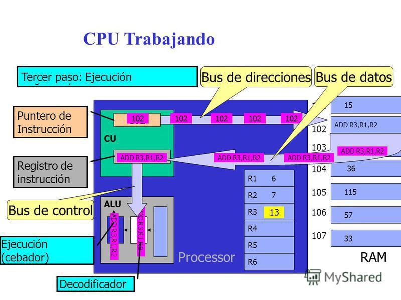 R3 CPU Trabajando ALU CU R4 R5 R2 7 R1 6 R6 Processor RAM 102 ADD R3,R1,R2 102 Decodificador Ejecución (cebador) Registro de instrucción Puntero de Instrucción ADD R3,R1,R2 103 102 104 105 106 107 245 36 115 57 33 102 15 101 102 Bus de direcciones AD