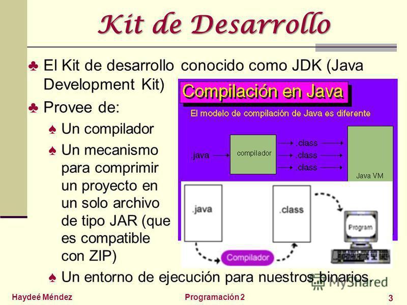 Haydeé MéndezProgramación 2 3 Kit de Desarrollo El Kit de desarrollo conocido como JDK (Java Development Kit) Provee de: Un compilador Un mecanismo para comprimir un proyecto en un solo archivo de tipo JAR (que es compatible con ZIP) Un entorno de ej