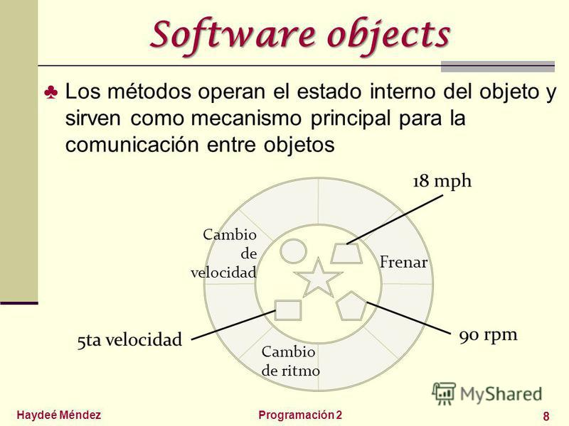 Haydeé MéndezProgramación 2 8 Software objects Los métodos operan el estado interno del objeto y sirven como mecanismo principal para la comunicación entre objetos Cambio de velocidad Cambio de ritmo Frenar 18 mph 90 rpm 5ta velocidad