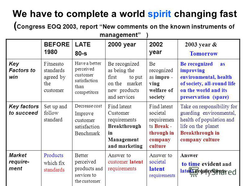 We have to complete a world spirit changing fast ( Congress EOQ 2003, report New comments on the known instruments of management ) BEFORE 1980 LATE 80-s 2000 year2002 year 2003 year & Tomorrow Key Factors to win Fitnessto standards agreed by the cust