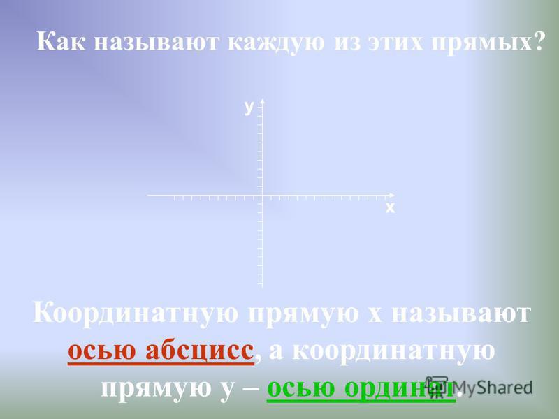 Как называют каждую из этих прямых? Координатную прямую х называют осью абсцисс, а координатную прямую у – осью ординат. х y